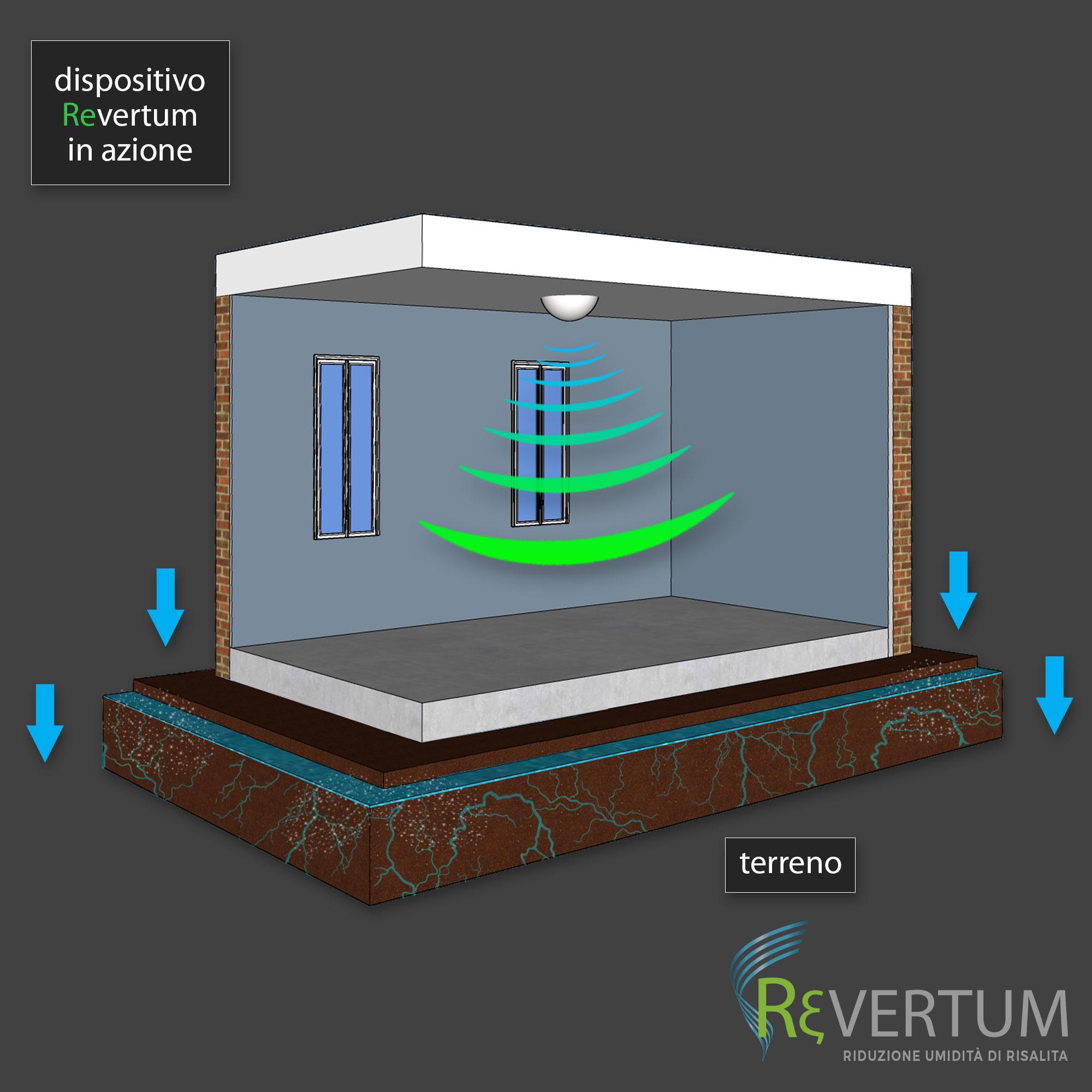 Umidita Di Risalita Come Risolvere revertum - soluzione umidità di risalita